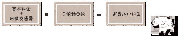 基本料金+出張交通費×ご依頼日数=お支払い料金