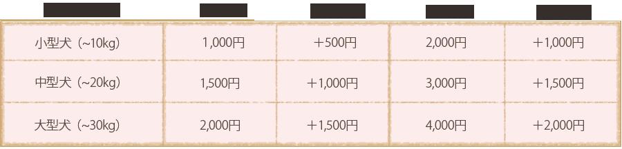お散歩代行の基本料金表